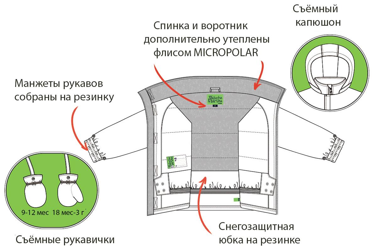 Техническое описание куртки
