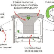 Куртка ПЕЛЮШ KIDS Технические  Детали