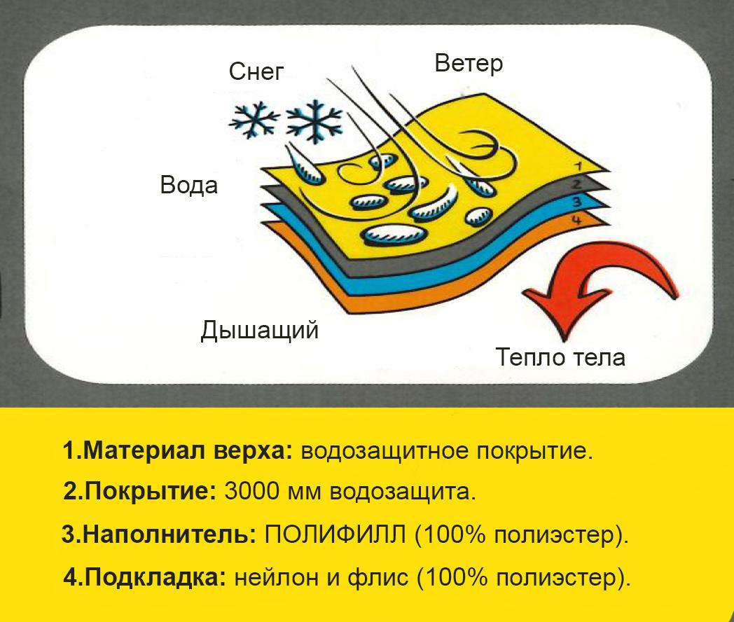 Описание материалов